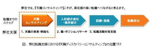 パッションジャパンでの転職支援ステップ